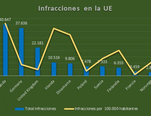 Infracciones del RGPD dentro de la UE